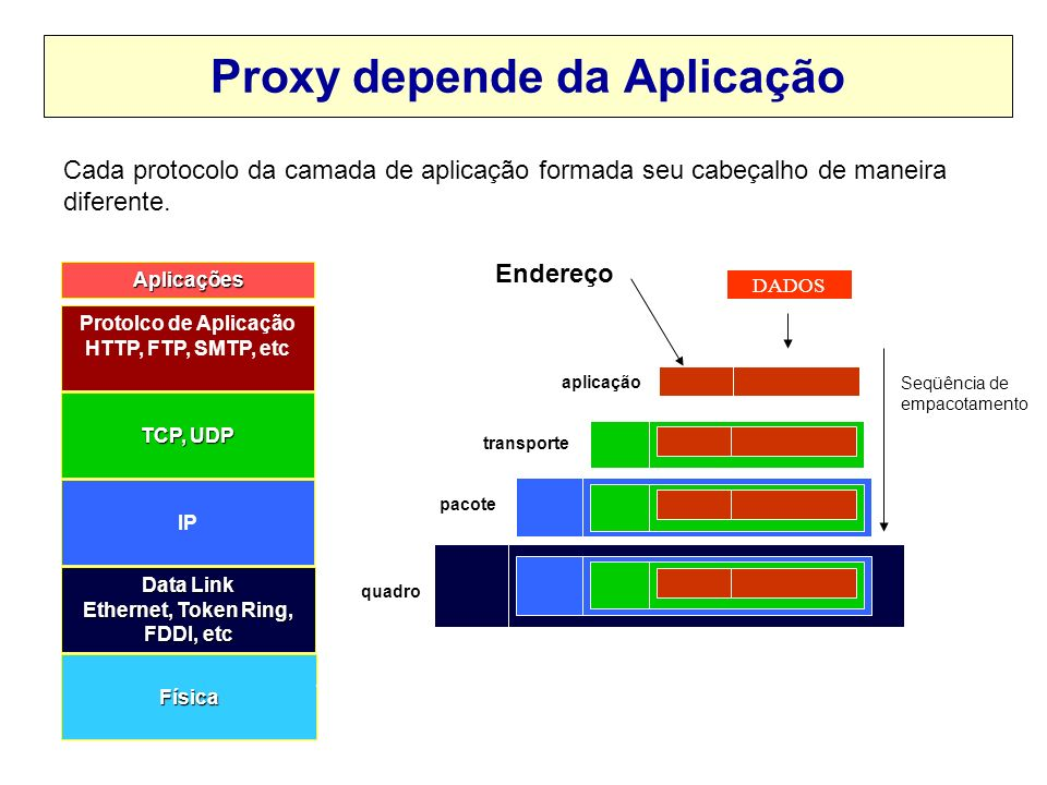 Problemas com o Proxy Como o proxy determina o endereço do destinatário? IPF-AIPF-CdadosIPQ-DIPQ-Edados IP FRIO IP QUENTE IPF-A IPQ-E IPF-CIPQ-D ?