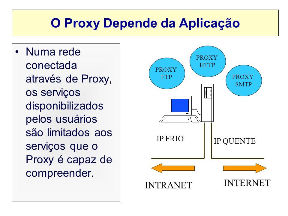 Proxy depende da Aplicação Protolco de Aplicação HTTP, FTP, SMTP, etc TCP, UDP Data Link Ethernet, Token Ring, FDDI, etc IP Física Aplicações Cada pro