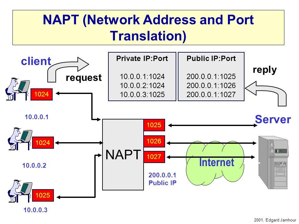 2001, Edgard Jamhour TIPOS DE NA NAT Estático –Mapeia um Endereço IP em Outro –O número de Endereços Privados é igual ao Número de Nedereços Públicos