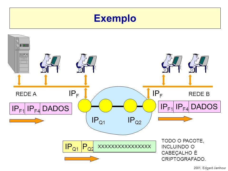 2001, Edgard Jamhour QUADRO TUNELAMENTO Tunelamento é o princípio de colocar uma estrutura de informação dentro da outra. Por exemplo, o tunelamento n