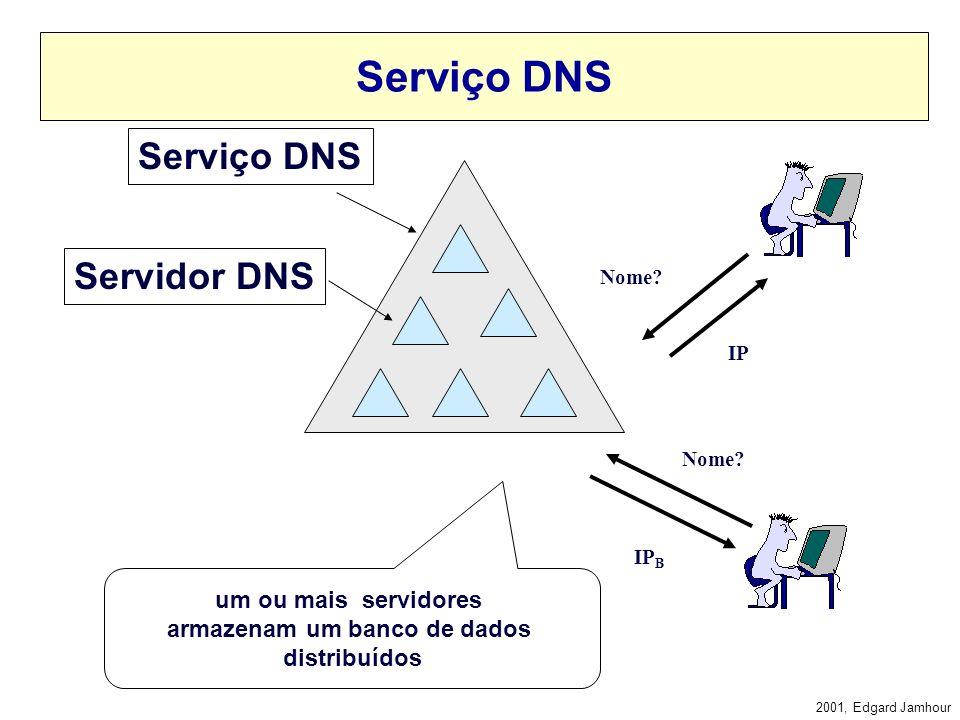 2001, Edgard Jamhour DNS - Domain Name Service Padrão Aberto para Resolução de Nomes Hierárquicos –Agrupa nomes em domínios. banco de dados distribuíd