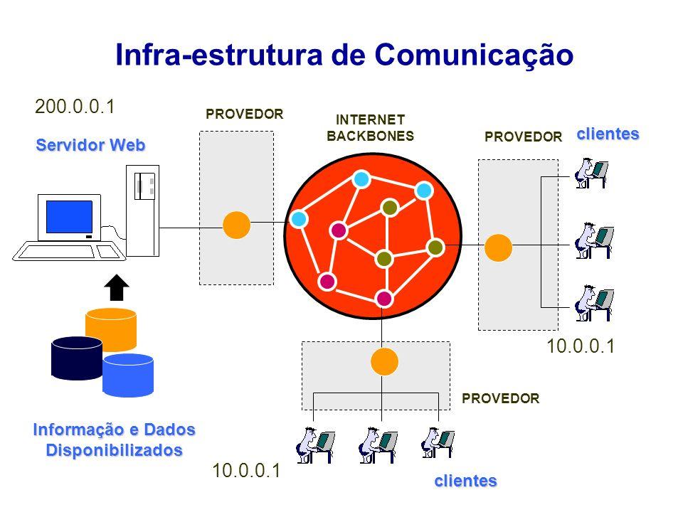 Infra-estrutura de Comunicação Servidor Web Informação e Dados Disponibilizados PROVEDOR clientes clientes INTERNET BACKBONES 10.0.0.1 200.0.0.1