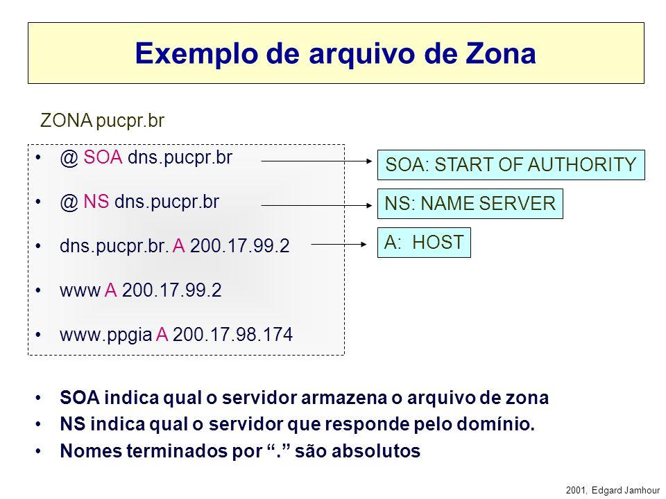 2001, Edgard Jamhour Banco de Dados Distribuídos Cada Zona pode ser armazenada num servidor DNS distinto. br pucpr www ufpr www RAIZ www ppgia ZONA.br