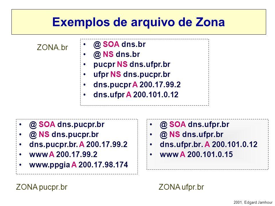 2001, Edgard Jamhour Exemplo de arquivo de Zona @ SOA dns.pucpr.br @ NS dns.pucpr.br dns.pucpr.br. A 200.17.99.2 www A 200.17.99.2 www.ppgia A 200.17.