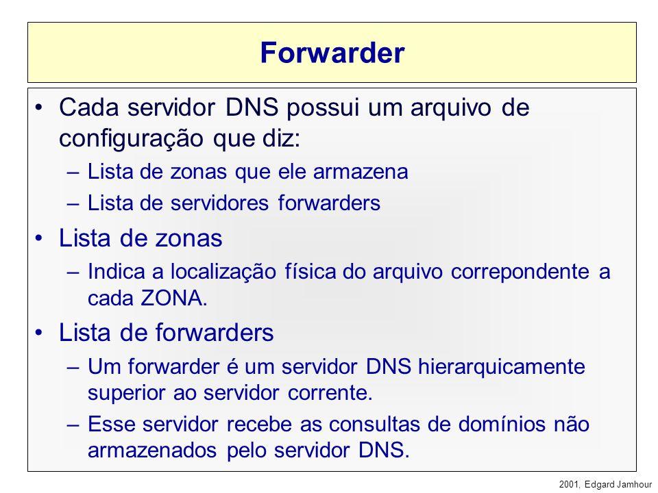 2001, Edgard Jamhour Consulta Reversa O cliente fornece um número IP e requisita o nome correspondente. Os registros que relacionam IPs aos nomes são