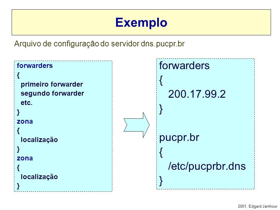 2001, Edgard Jamhour Forwarder Cada servidor DNS possui um arquivo de configuração que diz: –Lista de zonas que ele armazena –Lista de servidores forw