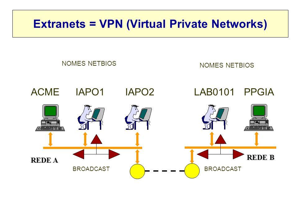 2001, Edgard Jamhour Resolução de Nomes por BroadCast Resolução de nomes usado broadcast IP fornece um método dinânico para resolução de endereços. –D