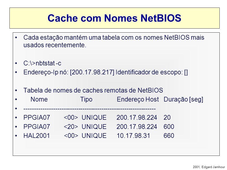 Extranets = VPN (Virtual Private Networks) REDE A REDE B IAPO1IAPO2ACMELAB0101PPGIA BROADCAST NOMES NETBIOS