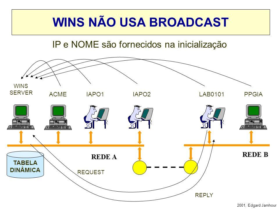 2001, Edgard Jamhour SERVIDORES DE NOMES NETBIOS MECANISMO DE RESOLUÇÃO DE NOMES NETBIOS SEM BROADCAST –Mantém uma tabela que mapeia os endereços IP c