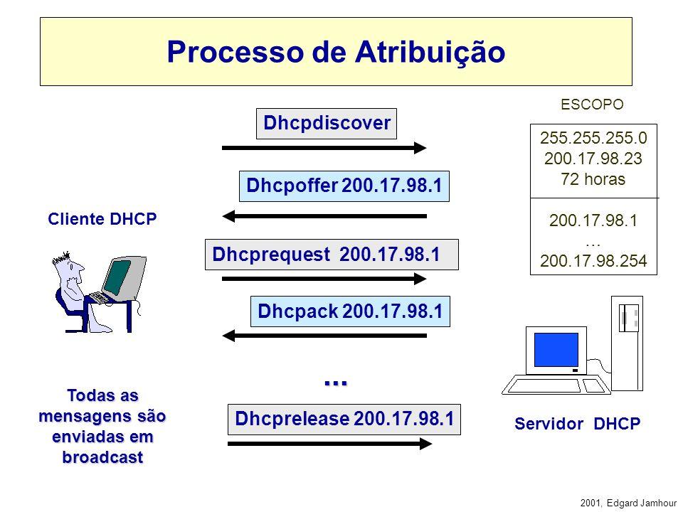 2001, Edgard Jamhour ESCOPO DHCP Quando se utiliza DHCP, cada rede local é caracterizada por um ESCOPO: PARTE FIXA MASCARA GATEWAY SERVIDOR DE NOMES O