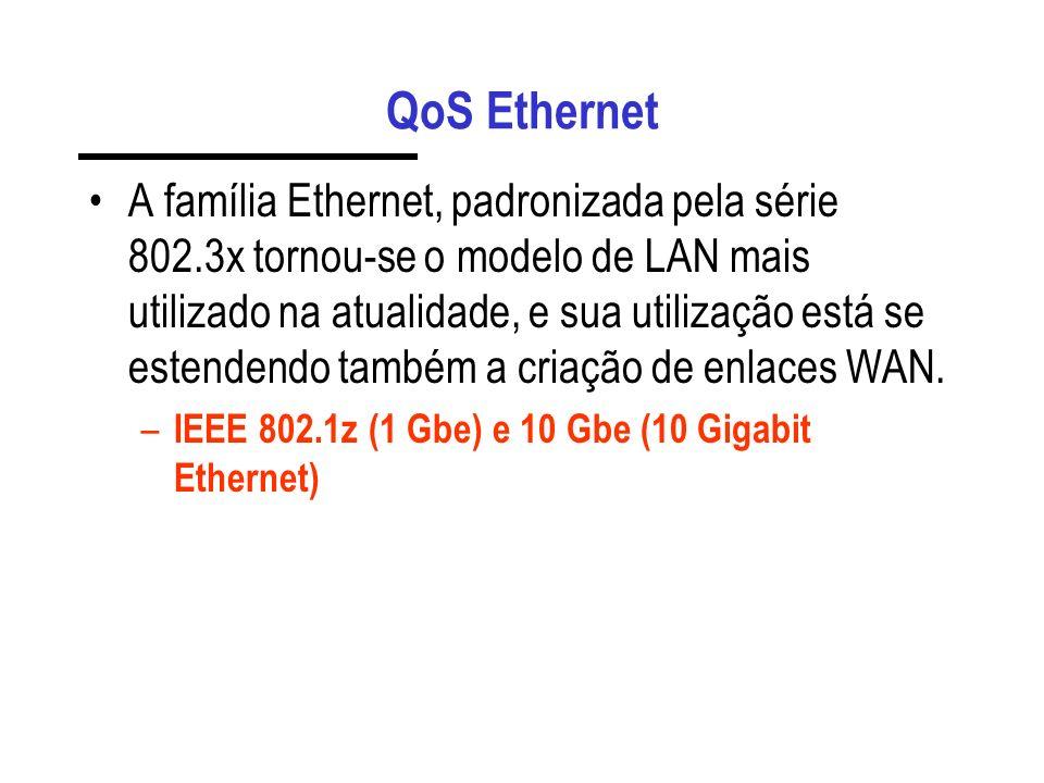 QoS Ethernet A família Ethernet, padronizada pela série 802.3x tornou-se o modelo de LAN mais utilizado na atualidade, e sua utilização está se estendendo também a criação de enlaces WAN.