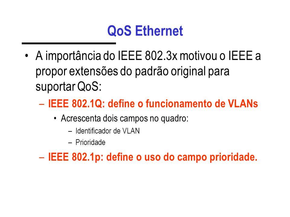 QoS Ethernet A importância do IEEE 802.3x motivou o IEEE a propor extensões do padrão original para suportar QoS: – IEEE 802.1Q: define o funcionamento de VLANs Acrescenta dois campos no quadro: –Identificador de VLAN –Prioridade – IEEE 802.1p: define o uso do campo prioridade.