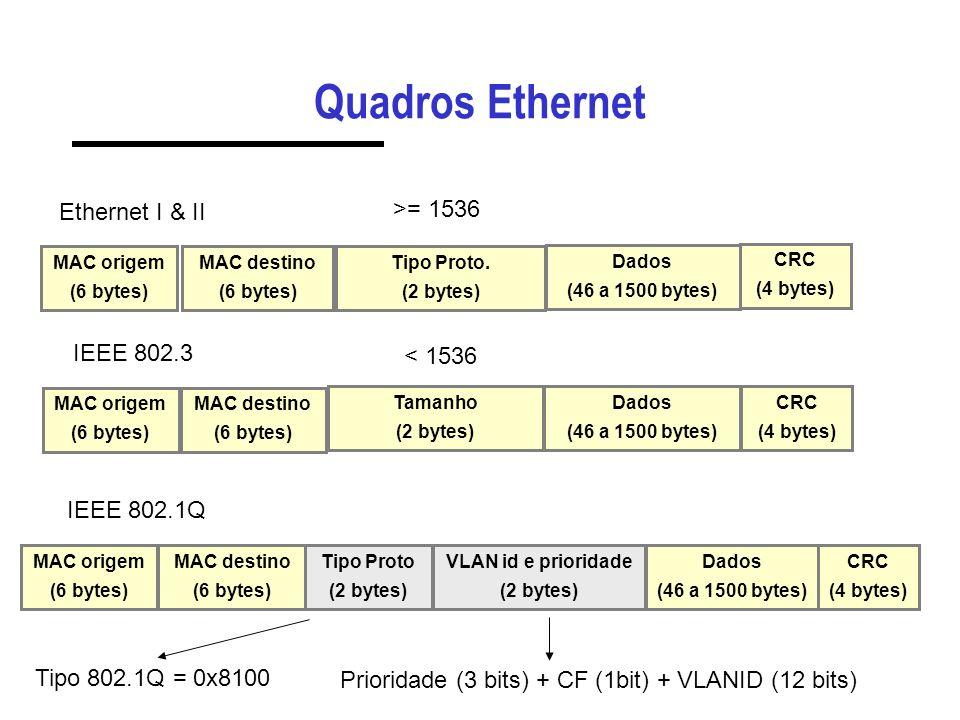 Quadros Ethernet MAC destino (6 bytes) MAC origem (6 bytes) Dados (46 a 1500 bytes) CRC (4 bytes) Ethernet I & II Tipo Proto.