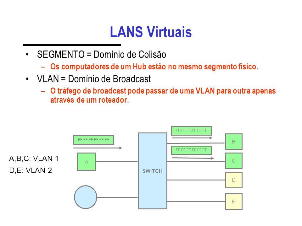 Quadros Ethernet MAC destino (6 bytes) MAC origem (6 bytes) Dados (46 a 1500 bytes) CRC (4 bytes) Ethernet I & II Tipo Proto. (2 bytes) MAC destino (6
