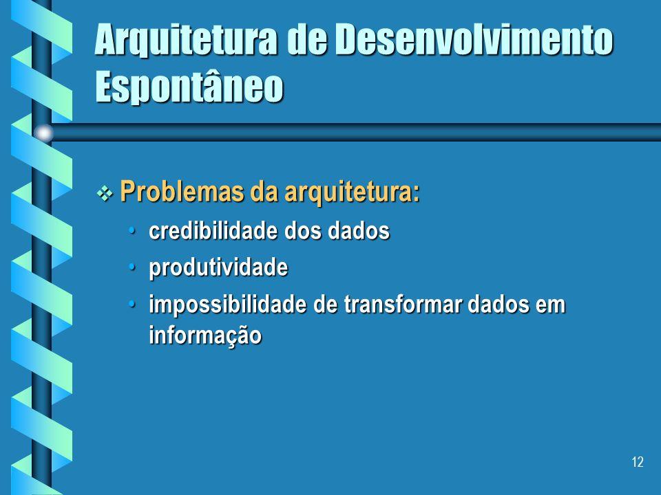 11 Arquitetura de Desenvolvimento Espontâneo Ambiente de sistemas herdados SGBD A SGBD B SGBD C