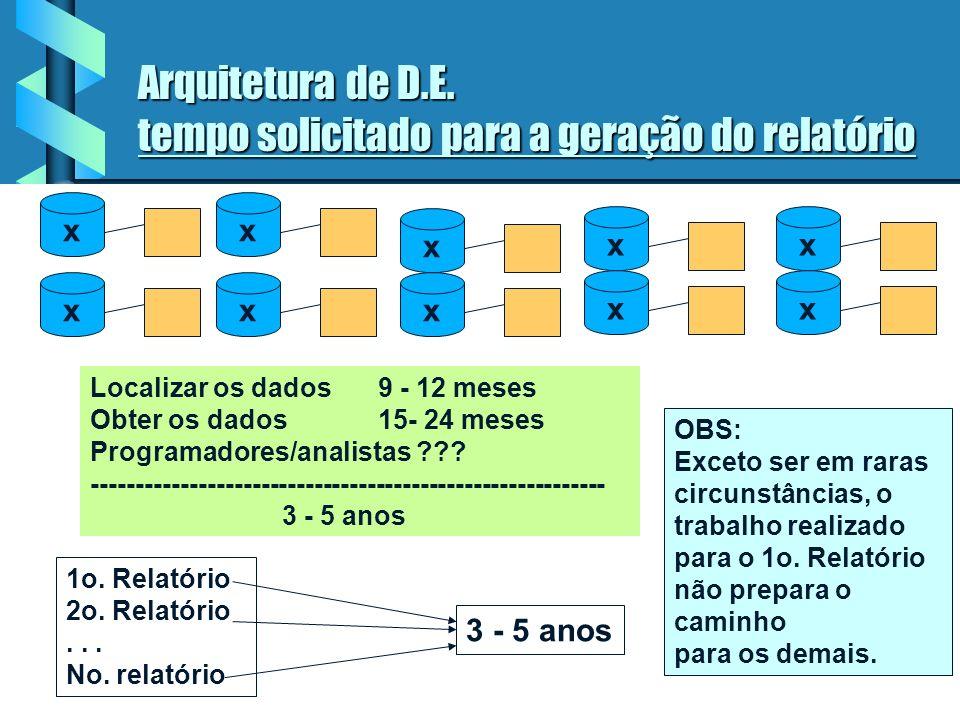 16 Arquitetura de desenvolvimento espontâneo: não conduz a produtividade Produzir um relatório corporativo, varrendo todos os dados x x x xx x x x x x