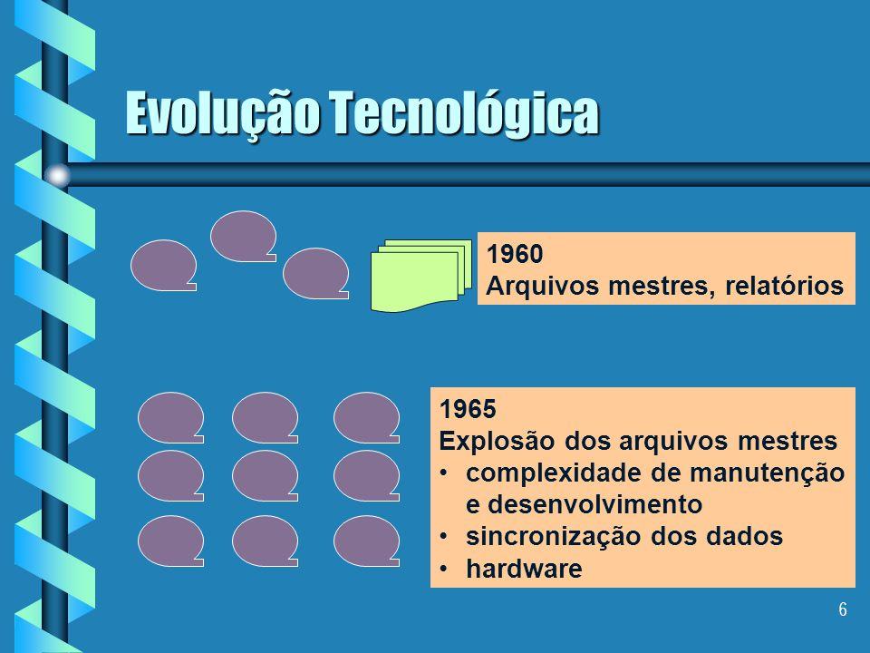 6 Evolução Tecnológica 1960 Arquivos mestres, relatórios 1965 Explosão dos arquivos mestres complexidade de manutenção e desenvolvimento sincronização dos dados hardware