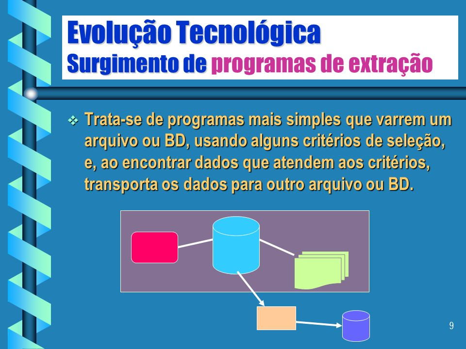 9 Evolução Tecnológica Surgimento de Evolução Tecnológica Surgimento de programas de extração Trata-se de programas mais simples que varrem um arquivo ou BD, usando alguns critérios de seleção, e, ao encontrar dados que atendem aos critérios, transporta os dados para outro arquivo ou BD.