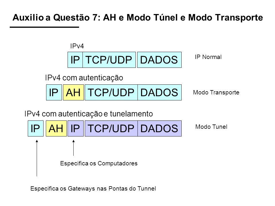 Auxilio a Questão 7: AH e Modo Túnel e Modo Transporte IPTCP/UDPDADOS IPTCP/UDPDADOSAH IPTCP/UDPDADOSAHIP IPv4 IPv4 com autenticação IPv4 com autentic