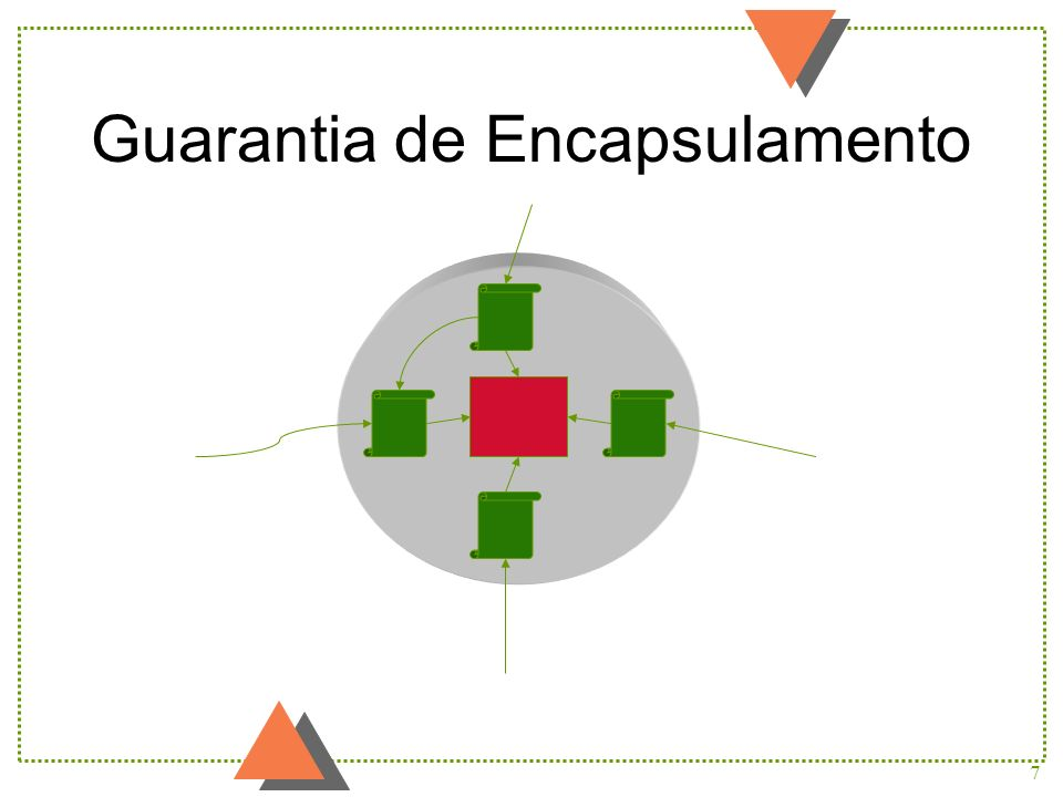 7 Guarantia de Encapsulamento