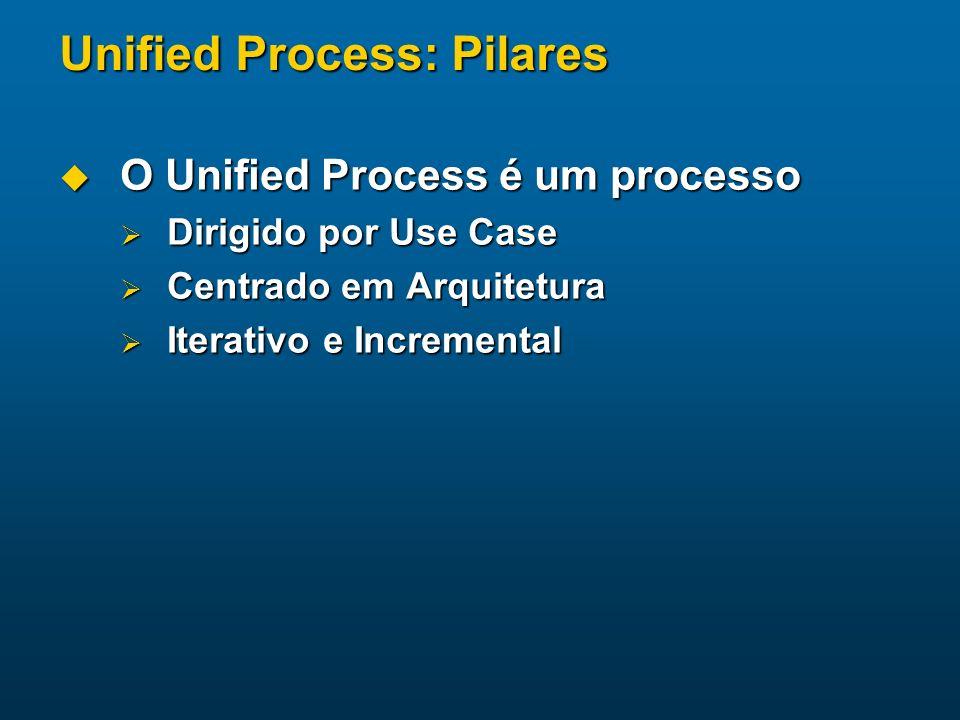 Unified Process: Pilares O Unified Process é um processo O Unified Process é um processo Dirigido por Use Case Dirigido por Use Case Centrado em Arqui