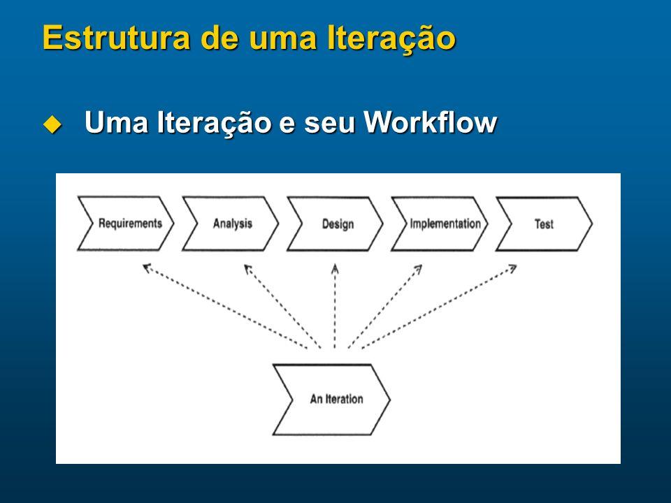 Estrutura de uma Iteração Uma Iteração e seu Workflow Uma Iteração e seu Workflow