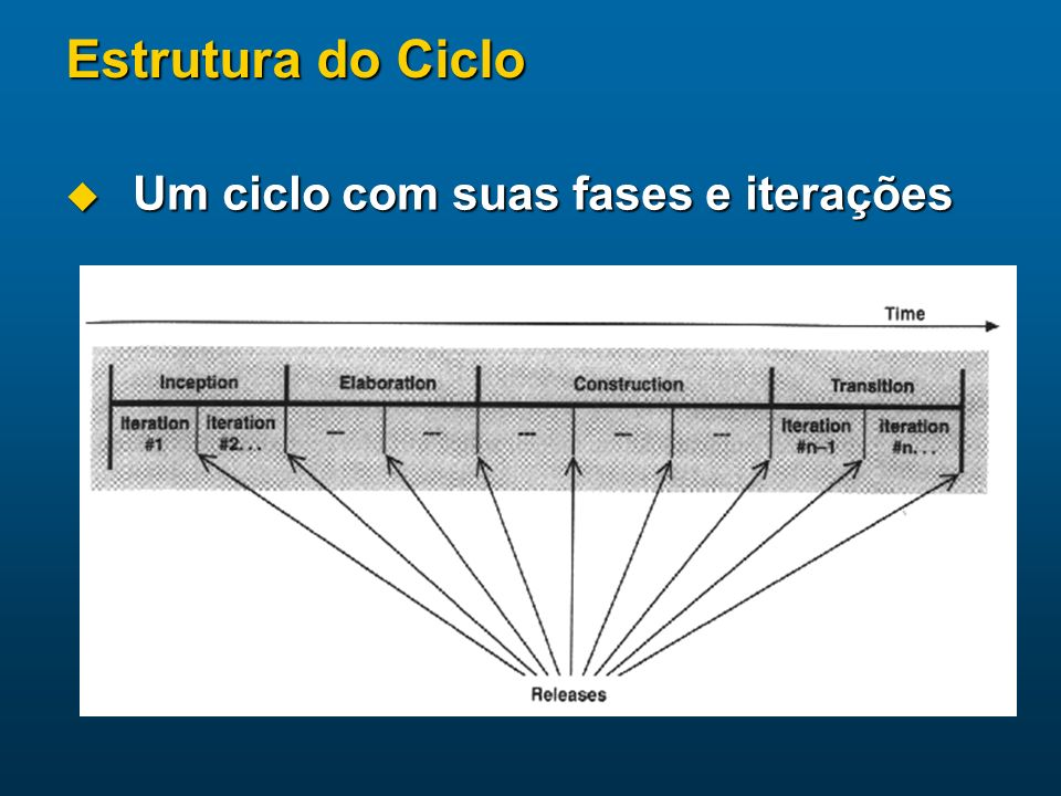 Estrutura do Ciclo Um ciclo com suas fases e iterações Um ciclo com suas fases e iterações