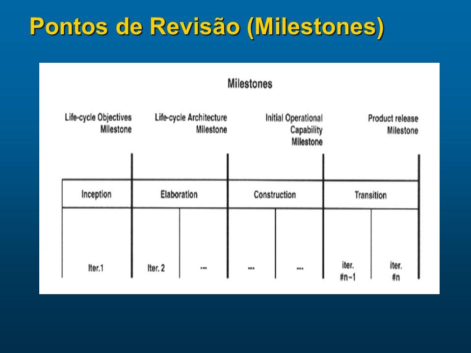 Pontos de Revisão (Milestones)