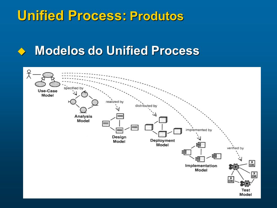 Unified Process: Produtos Modelos do Unified Process Modelos do Unified Process