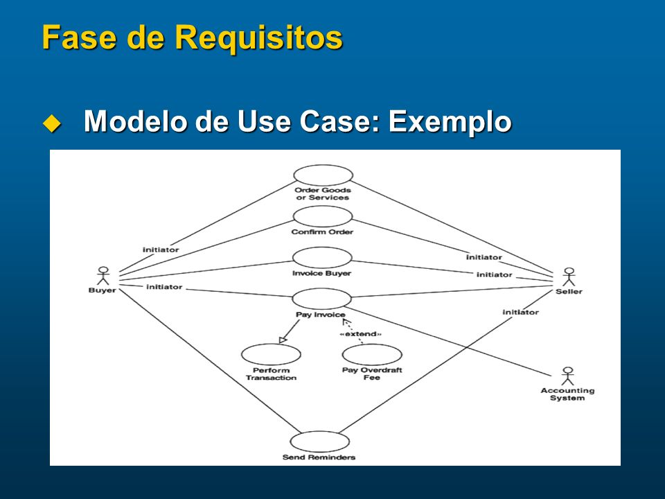 Fase de Requisitos Modelo de Use Case: Exemplo Modelo de Use Case: Exemplo