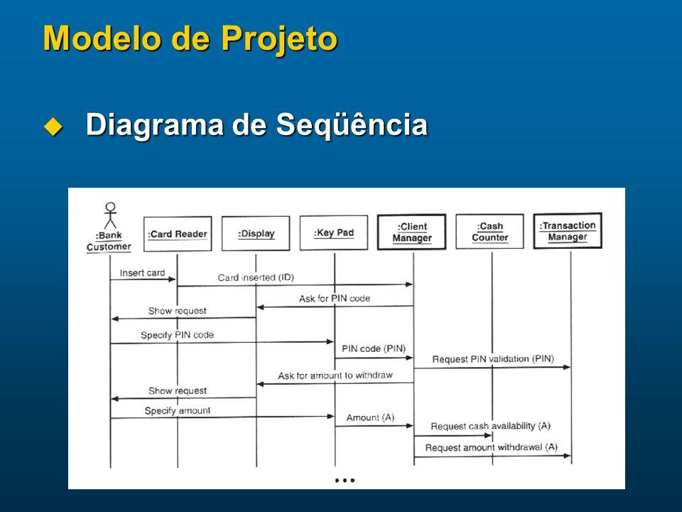 Modelo de Projeto Diagrama de Seqüência Diagrama de Seqüência