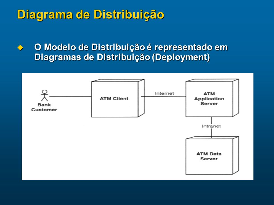 Diagrama de Distribuição O Modelo de Distribuição é representado em Diagramas de Distribuição (Deployment) O Modelo de Distribuição é representado em