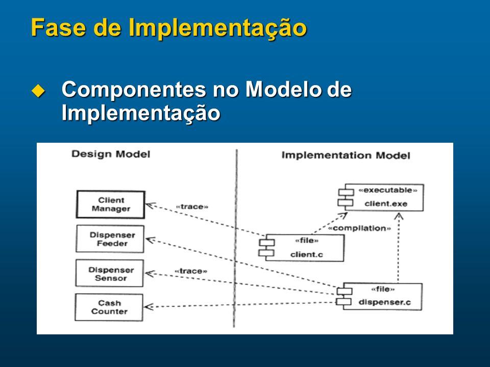 Fase de Implementação Componentes no Modelo de Implementação Componentes no Modelo de Implementação
