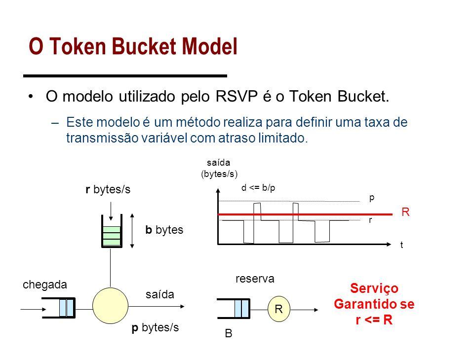 O Token Bucket Model O modelo utilizado pelo RSVP é o Token Bucket. –Este modelo é um método realiza para definir uma taxa de transmissão variável com