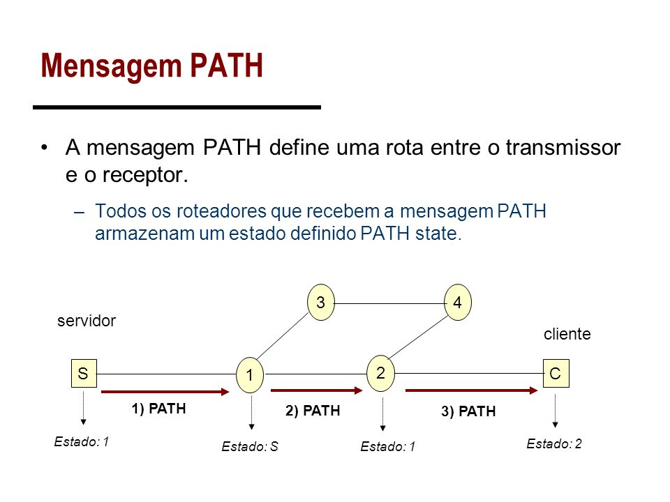 Mensagem PATH A mensagem PATH define uma rota entre o transmissor e o receptor. –Todos os roteadores que recebem a mensagem PATH armazenam um estado d