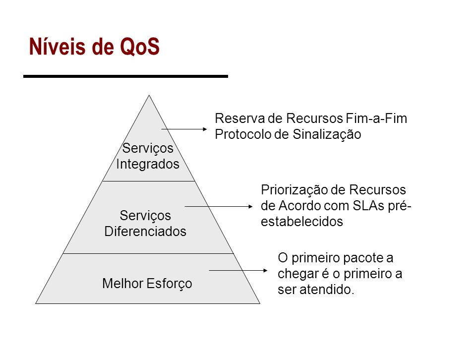 Níveis de QoS Melhor Esforço Serviços Diferenciados Serviços Integrados Reserva de Recursos Fim-a-Fim Protocolo de Sinalização Priorização de Recursos
