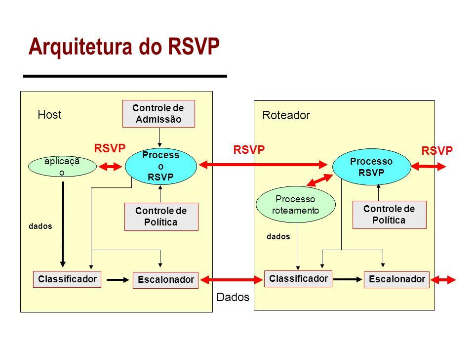 Problemas do RSVP No IPv4, o RSVP classifica os pacotes utilizando informações do protocolo de transporte (portas) Isso causa problemas quando: –Houver fragmentação.