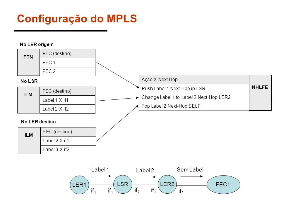 Configuração do MPLS FEC (destino) FEC 1 FEC 2 No LER origem No LSR FTN No LER destino FEC (destino) Label 1 X if1 Label 2 X if2 ILM FEC (destino) Lab