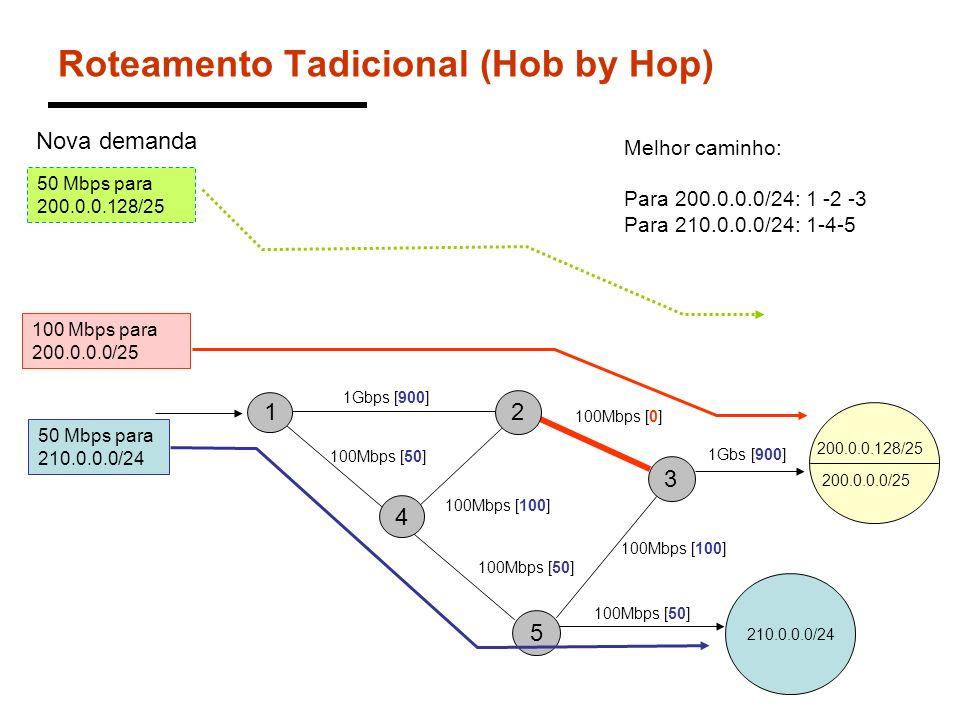 Roteamento Tadicional (Hob by Hop) 200.0.0.0/24 1 4 5 3 2 1Gbps [900] 210.0.0.0/24 200.0.0.0/25 200.0.0.128/25 50 Mbps para 210.0.0.0/24 Melhor caminh