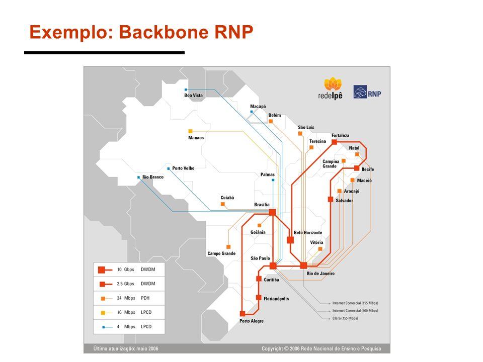 Exemplo: Backbone RNP