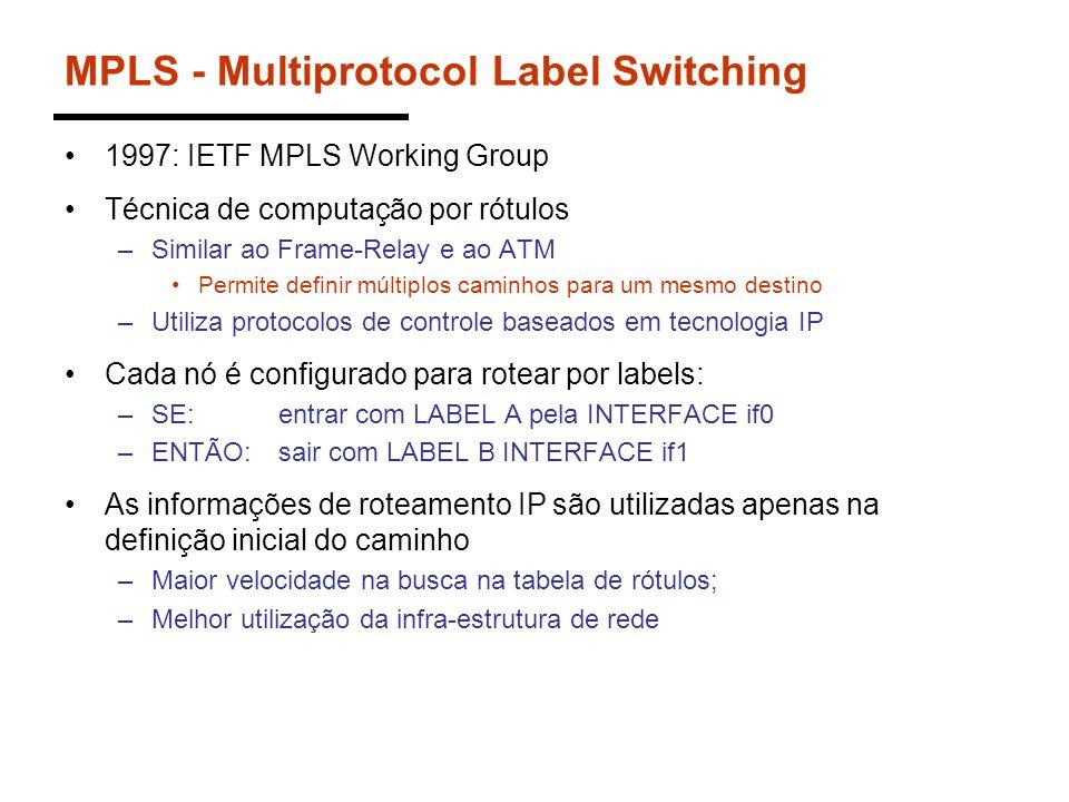 MPLS - Multiprotocol Label Switching 1997: IETF MPLS Working Group Técnica de computação por rótulos –Similar ao Frame-Relay e ao ATM Permite definir