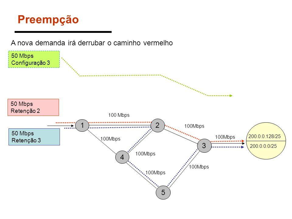 Preempção 200.0.0.0/24 1 4 5 3 2 100 Mbps 200.0.0.0/25 200.0.0.128/25 50 Mbps Retenção 2 50 Mbps Configuração 3 100Mbps A nova demanda irá derrubar o