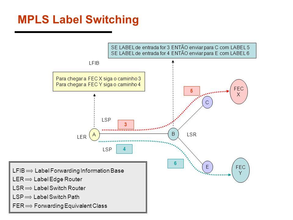 MPLS Label Switching A B SE LABEL de entrada for 3 ENTÃO enviar para C com LABEL 5 SE LABEL de entrada for 4 ENTÃO enviar para E com LABEL 6 3 5 4 6 L