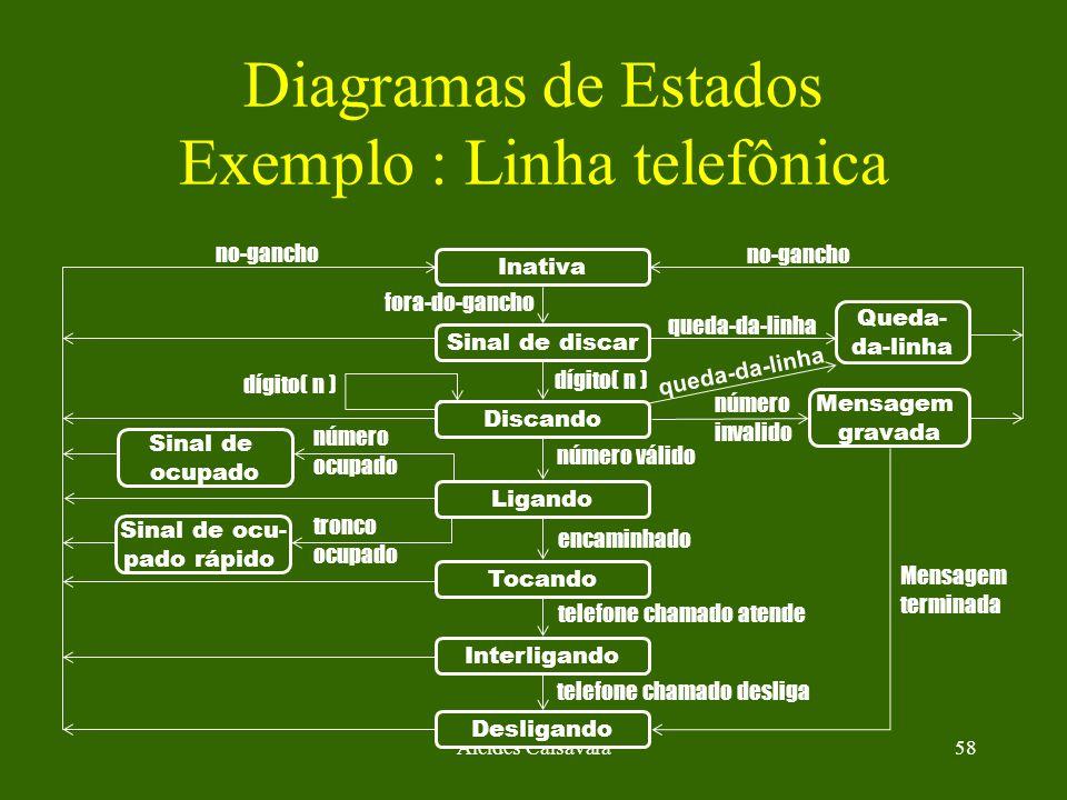 Alcides Calsavara58 Diagramas de Estados Exemplo : Linha telefônica Inativa Sinal de discar Ligando Tocando Interligando Desligando Queda- da-linha Me