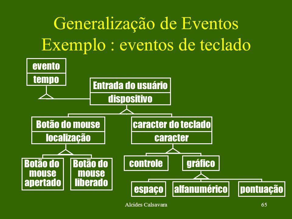 Alcides Calsavara65 Generalização de Eventos Exemplo : eventos de teclado evento Entrada do usuário Botão do mouse apertado controlegráfico espaçoalfa