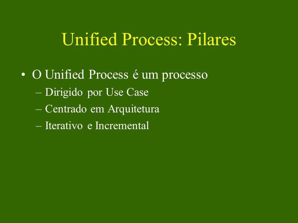 Unified Process: Pilares O Unified Process é um processo –Dirigido por Use Case –Centrado em Arquitetura –Iterativo e Incremental