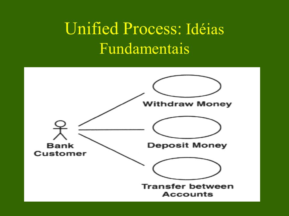 Unified Process: Idéias Fundamentais Modelo de Use Cases