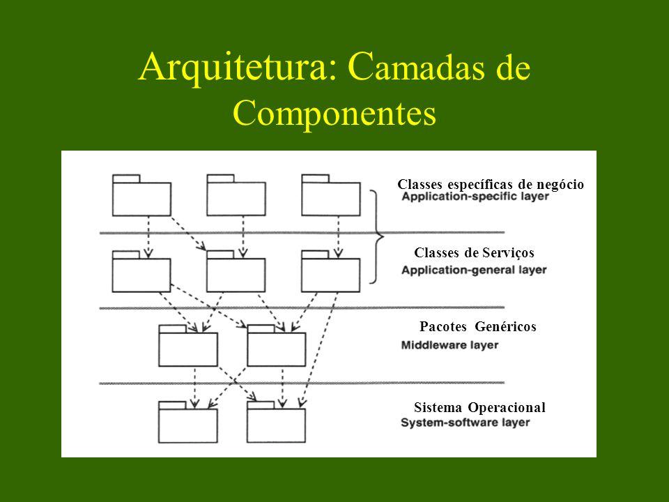 Arquitetura: C amadas de Componentes Classes específicas de negócio Classes de Serviços Pacotes Genéricos Sistema Operacional