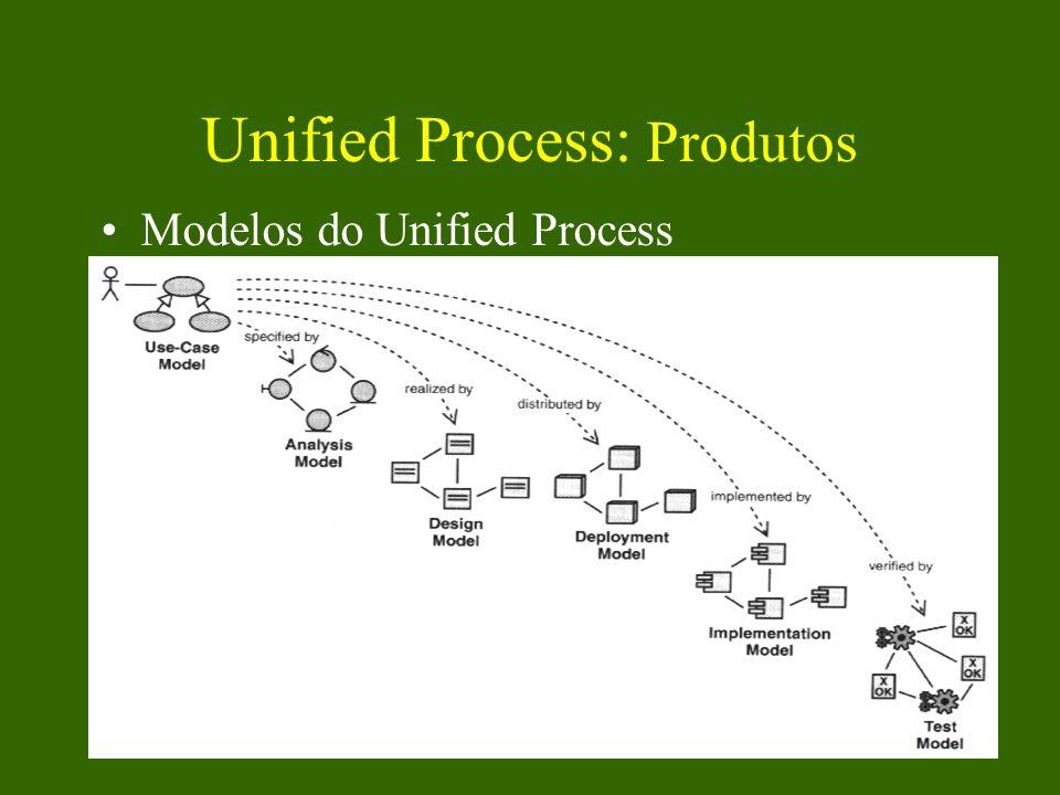 Unified Process: Produtos Modelos do Unified Process