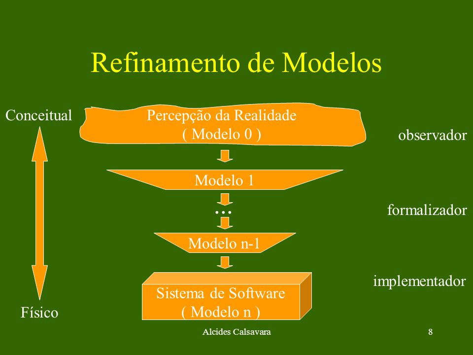 Alcides Calsavara8 Refinamento de Modelos Percepção da Realidade ( Modelo 0 ) Sistema de Software ( Modelo n ) Modelo 1 observador formalizador implem
